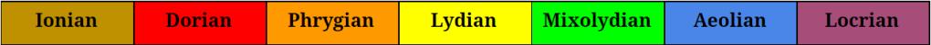 Ionian, Dorian, Phrygian, Lydian, Mixolydian, Aeolian, Locrian